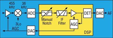 Basic Concept of Icom IF-DSP