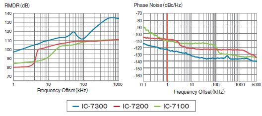 how to connect sdr to ic 7300