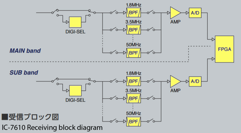 Simplified block diagram of IC-7610 front end (courtesy Icom Inc.)