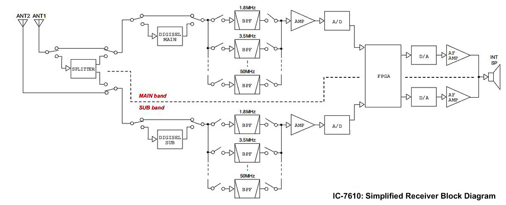 simplified block diagram of ic-7610 receiver (courtesy icom inc )