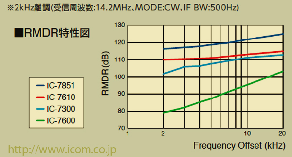 RMDR comparison chart (courtesy Icom Inc.)